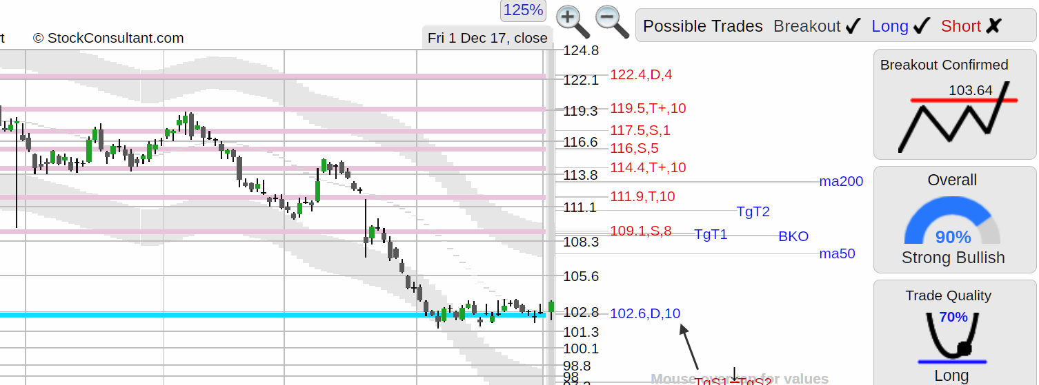 $PM (PM) Philip Morris stock attempting to bounce off 102.6 bottom support w/  bullish stats, volume 66% above normal,