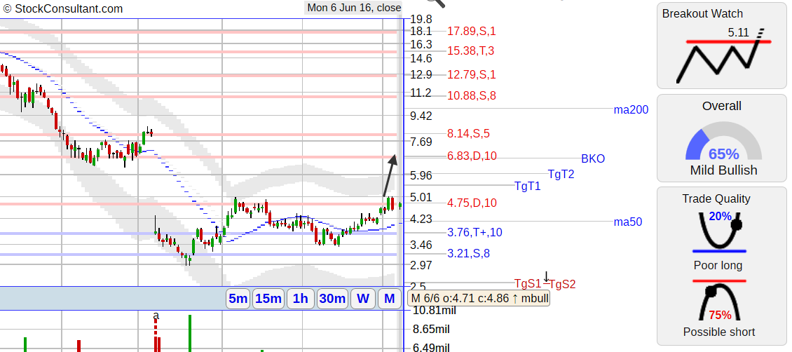 CLDX stock chart